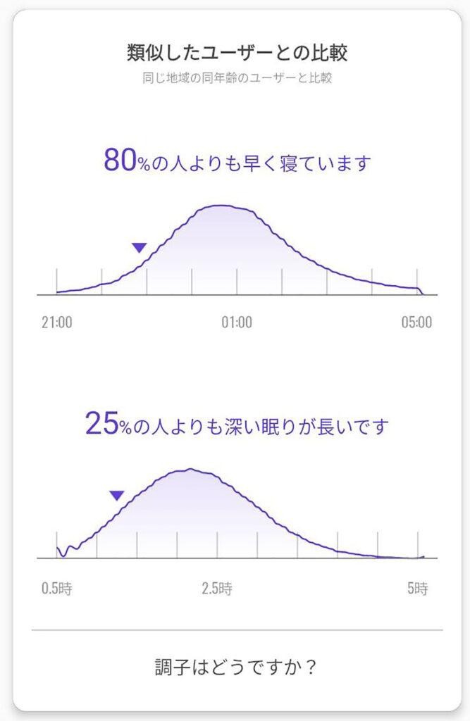 Mi Band 5 睡眠の質 他ユーザーとの比較結果