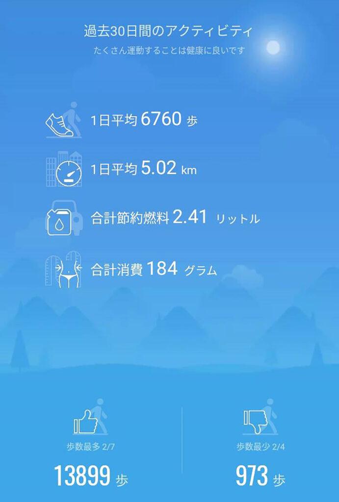 Mi Band 5 過去30日間のアクティビティ結果